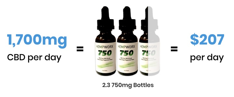 how much cbd to take according to science